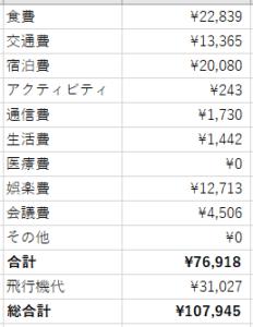 20180812-0910タイ生活費