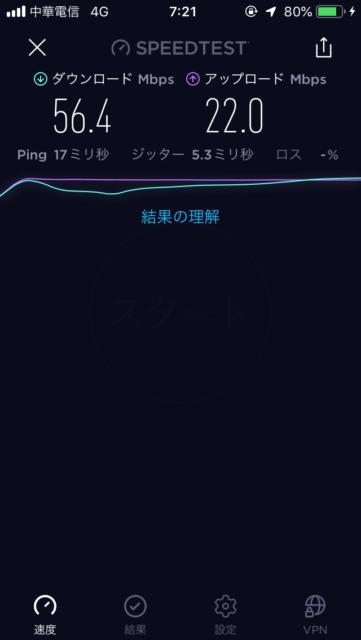 中華電信スピードテスト
