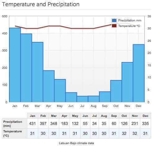 ラブアンバジョの気候