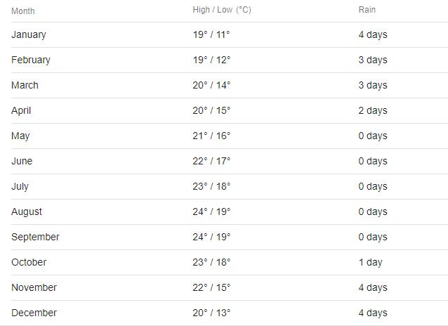 エッサウィラ気候